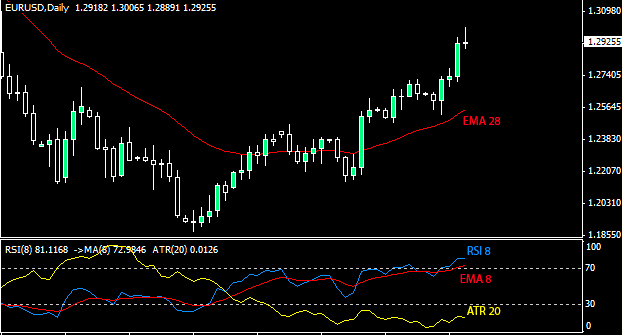 Forex Strategy 1d Simple Strategy1