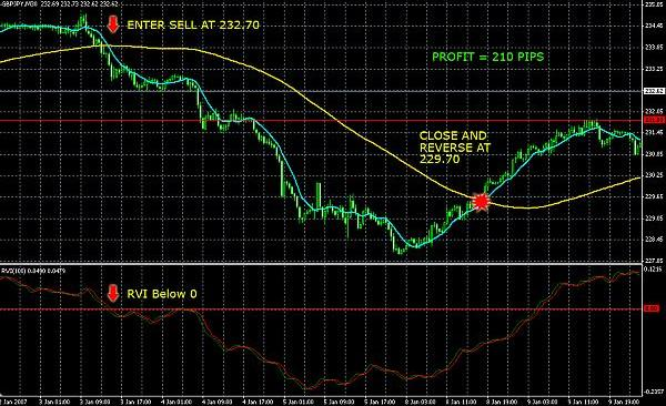 "Forex Strategy ""9 and 100 SMA + RVI"" - Forex-Strategy-9-and-100-SMA-+-RVI1"