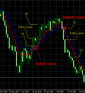 Can a forex strategy really be simple